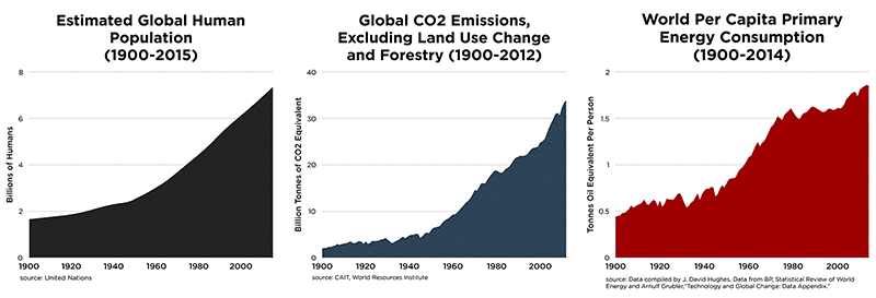 pop-energy-climate-charts-since1900-800px