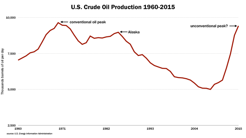 US crude production chart