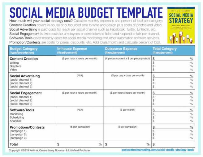 Free social media budget template