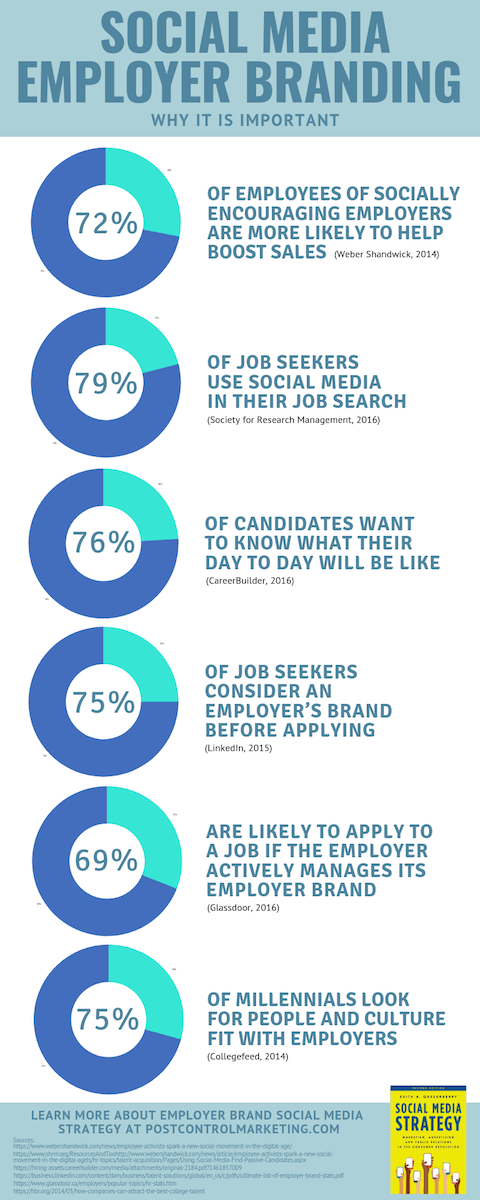Employer Branding and Employee Engagement in Social Media Strategy for Marketing