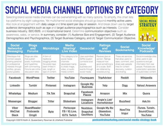 soicla media marketing platform channels for social media strategyplan