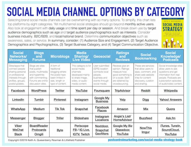 How to select social media platforms for a multichannel social media strategy plan for marketing, advertising and public relations.