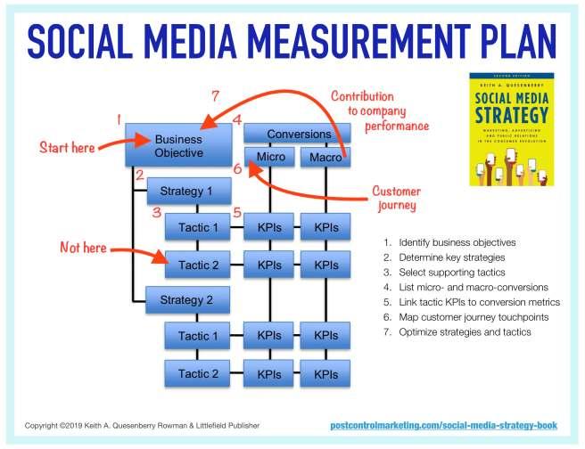 Social Media Marketing Plan Measurement Guide