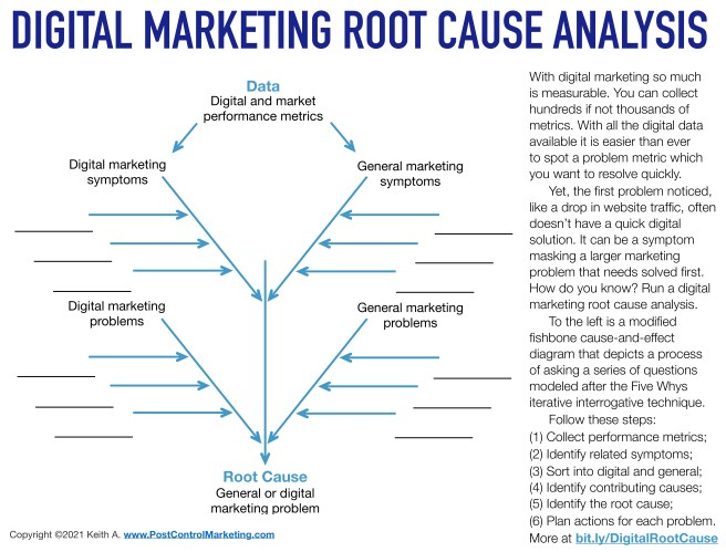 How to perform a digital marketing root cause analysis
