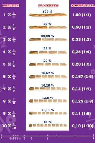 Breuken en procenten met getallenlijn, poster in de klas, metriek stelsel