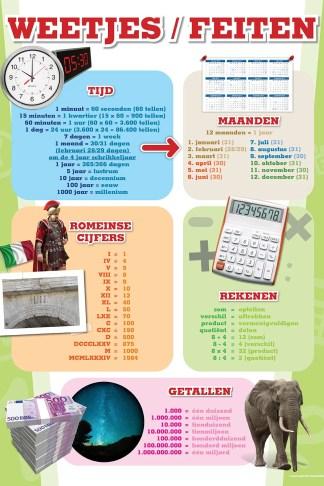 Poster weetjes en feiten