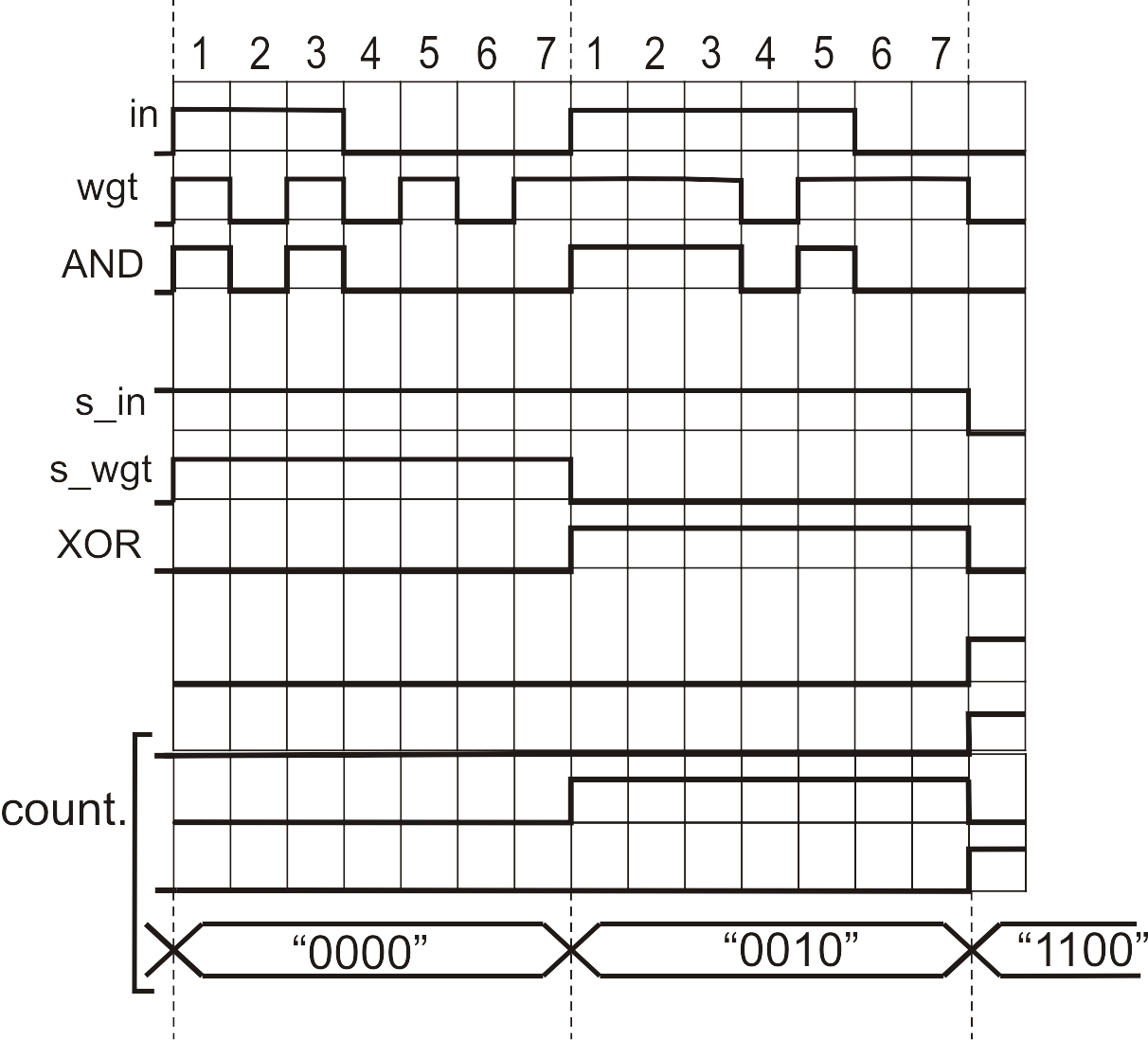 Errorysis Of The Results Of Multiplication By And Gate