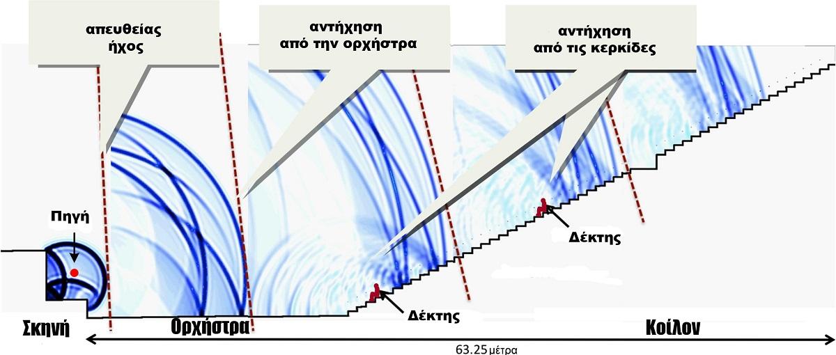 Πώς χρησιμοποιείται η ραδιομετρική χρονολόγηση για την εκτίμηση της απόλυτης ηλικίας