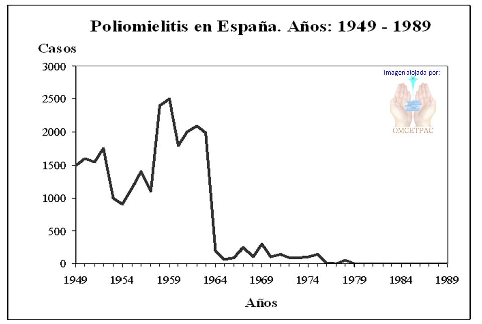 Incidencia de la polio en España desde 1949 a 1989. Datos del Centro Nacional de Epidemiologia, Instituto de Salud Carlos III
