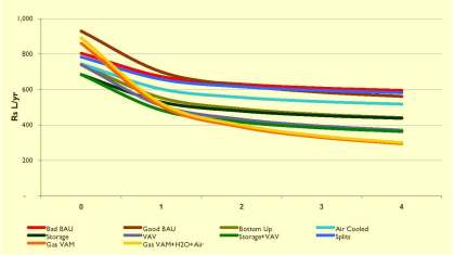 HVAC Analysis