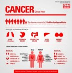 Lifestyle changes you need to make to reduce your risk of cancer