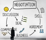 Business Deals – The Art Of Negotiation