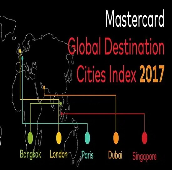 Travel: MasterCard Global Destination Cities Index Gives