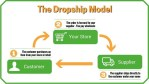Business: What Is Dropshipping And Why Is It Ideal For Vendors Looking To Increase Sales?