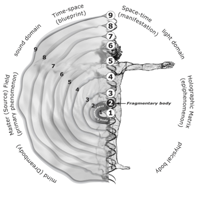 Figure 1: A Foot in Two Worlds. The above figure illustrates the interface between the sound domain of time-space and the light domain of space-time. Note the parallel existence of the bioenergy fields in the former and the chakras in the latter, including the placement of the Fragmentary Body.