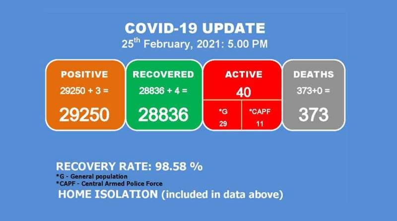 Manipur has 40 Covid-19 active cases