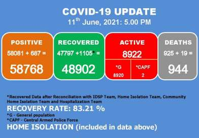 1105 Covid-19 patients recovered in 24 hours