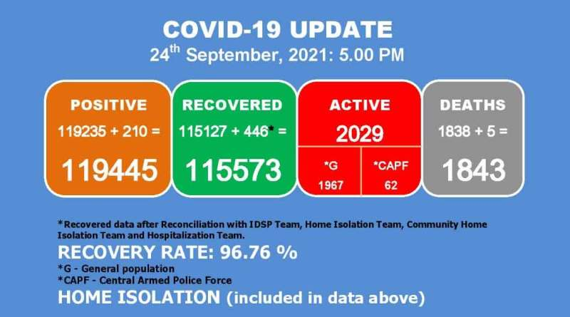 5 Covid-19 patients pass away