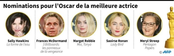 Nominations pour l'Oscar de la meilleure actrice