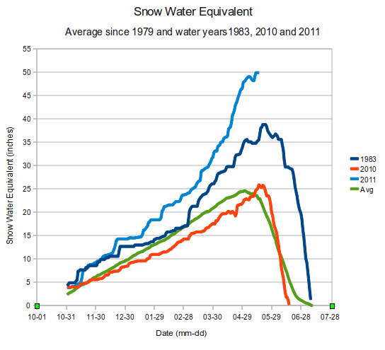 Snow Water Equivalent Comparisons