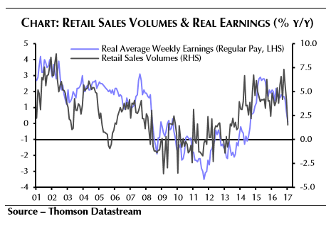 GBPMar19retailwages