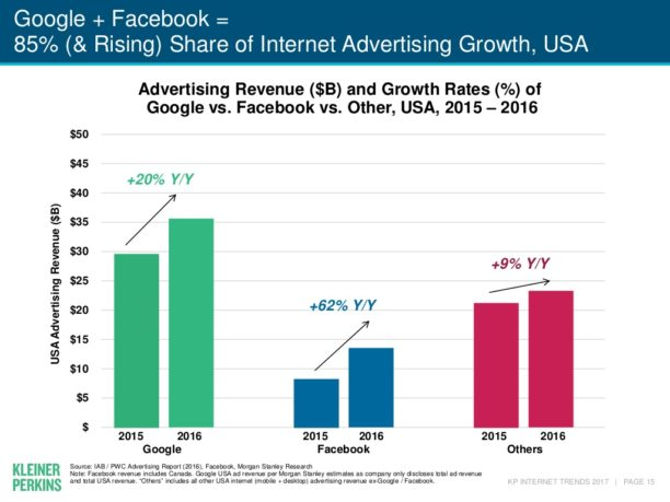 Aumento do orçamento de publicidade no Google e no Facebook