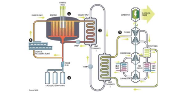 Image result for Liquid Fluoride Thorium Reactor