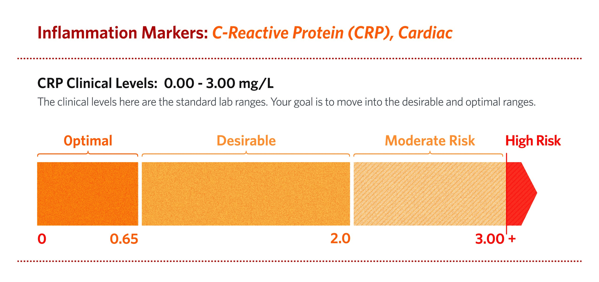 Is There An Optimal Cut Off Value For Highly Sensitive Crp Power2practice
