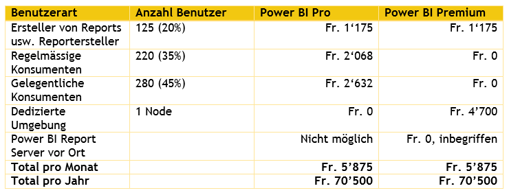 Lizenzkosten Power BI Premium 625 User