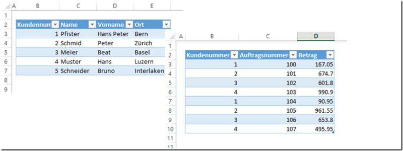Uebersicht Tabellen