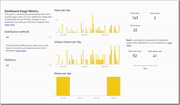 power-bi-dashboard-usage-metrics-newborder