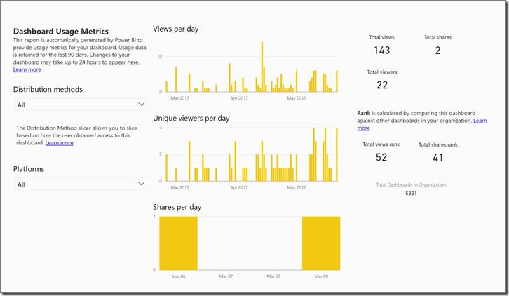 power-bi-dashboard-usage-metrics-newborder