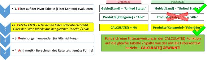 Auswirkung auf den initialen Filter Kontext
