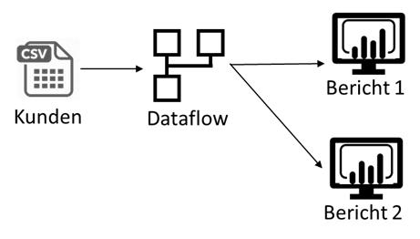 Verwenden der Quelldaten via Dataflow in verschiedenen Berichten
