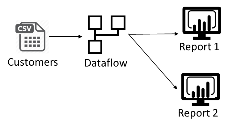 Using the source data via dataflow in different reports
