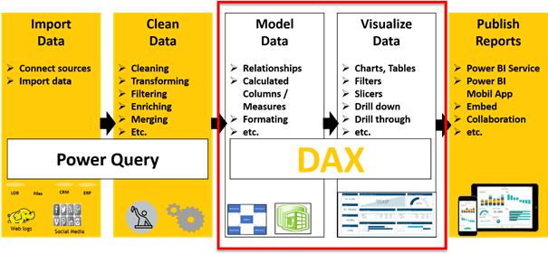 How DAX calculates values - PowerBI Pro