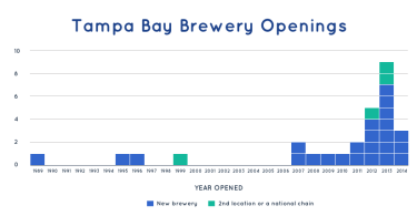 Tampa brewery openings
