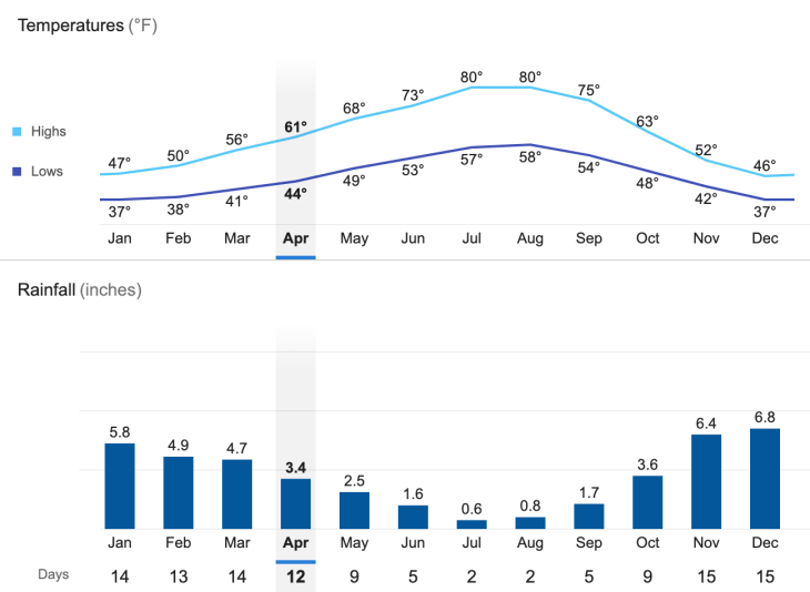 April temperatures in Portland