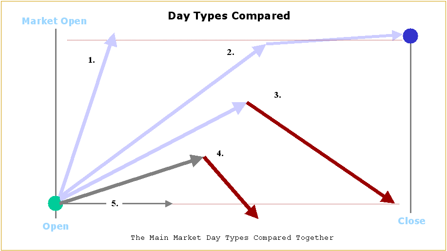 day_types_compared