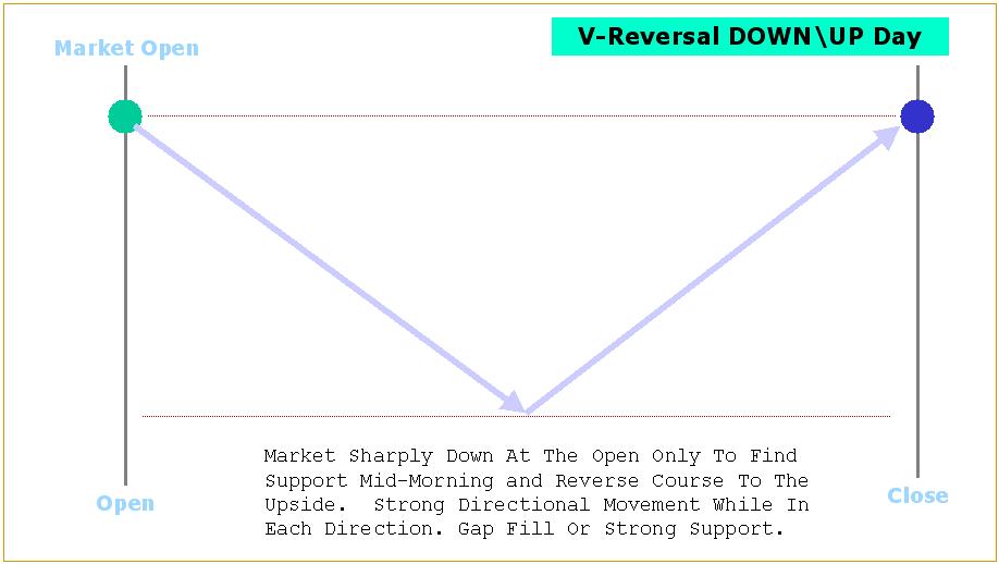 v_reversal_down_up