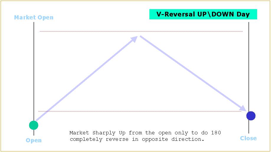 v_reversal_up_down