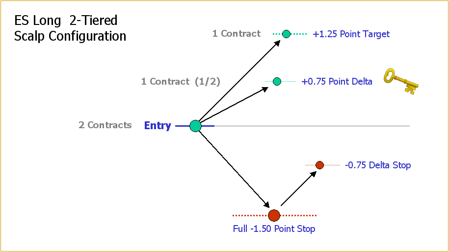 2-contract-trade-configuration