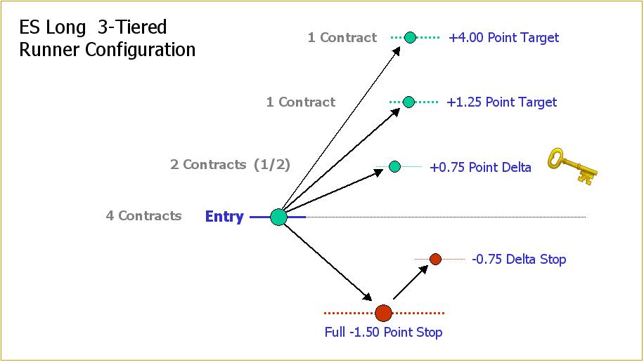 3-tier-trade-configuration