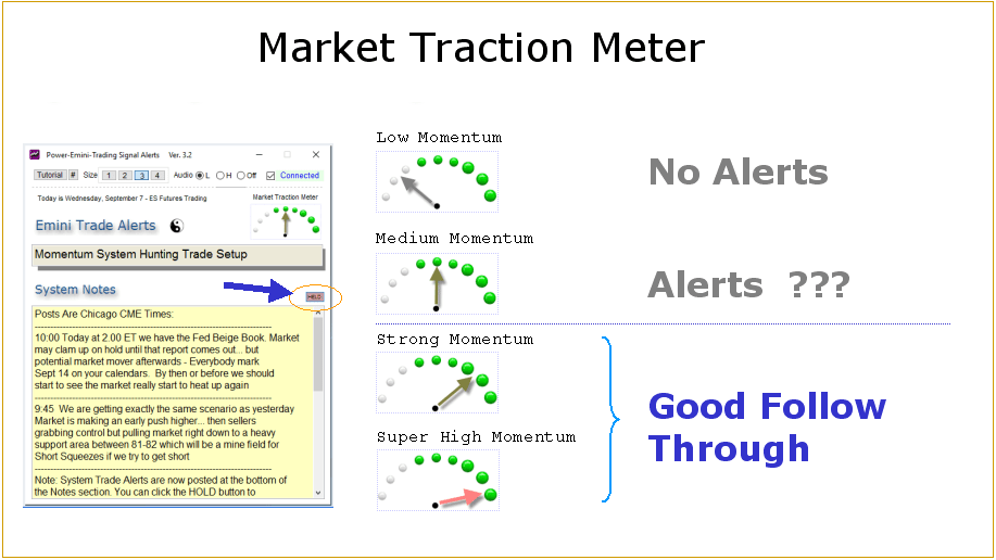 Power Emini Market Traction Meter