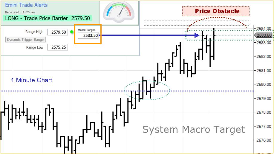 power emini system macro targets