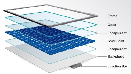 Best Solar Panel Reviews: The Complete Expert Review About Trina