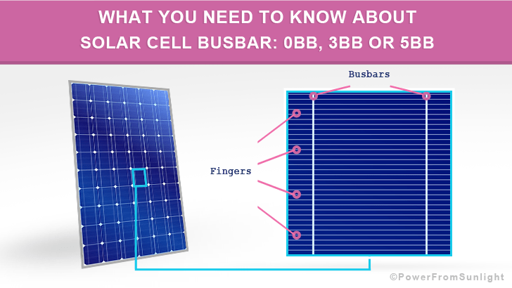 What You Need to Know About Solar Cell Busbar: 0BB, 3BB or 5BB