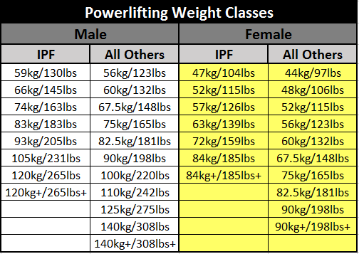 The IPF has different weight classes from all the other federations.