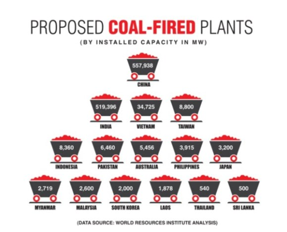 WRI Proposed coal plants copy