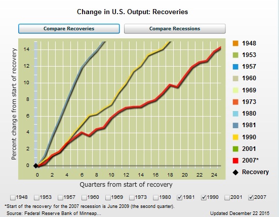 Minn-Fed-GDP-Reagan-Clinton-Obama